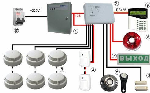 ремонт и обслуживание автоматических установок пожарной сигнализации